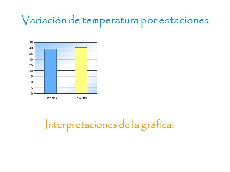 Variación de temperatura por estaciones
