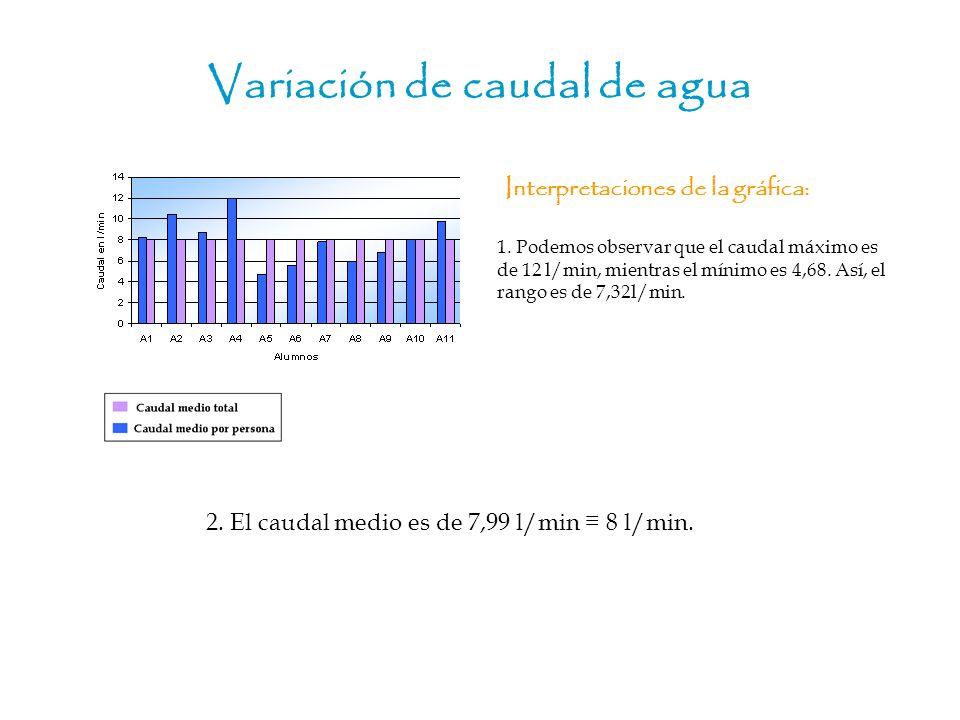 Variación de caudal de agua