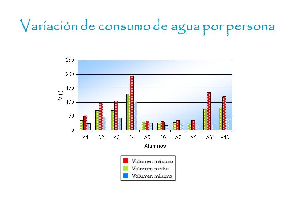 Variación de consumo de agua por persona