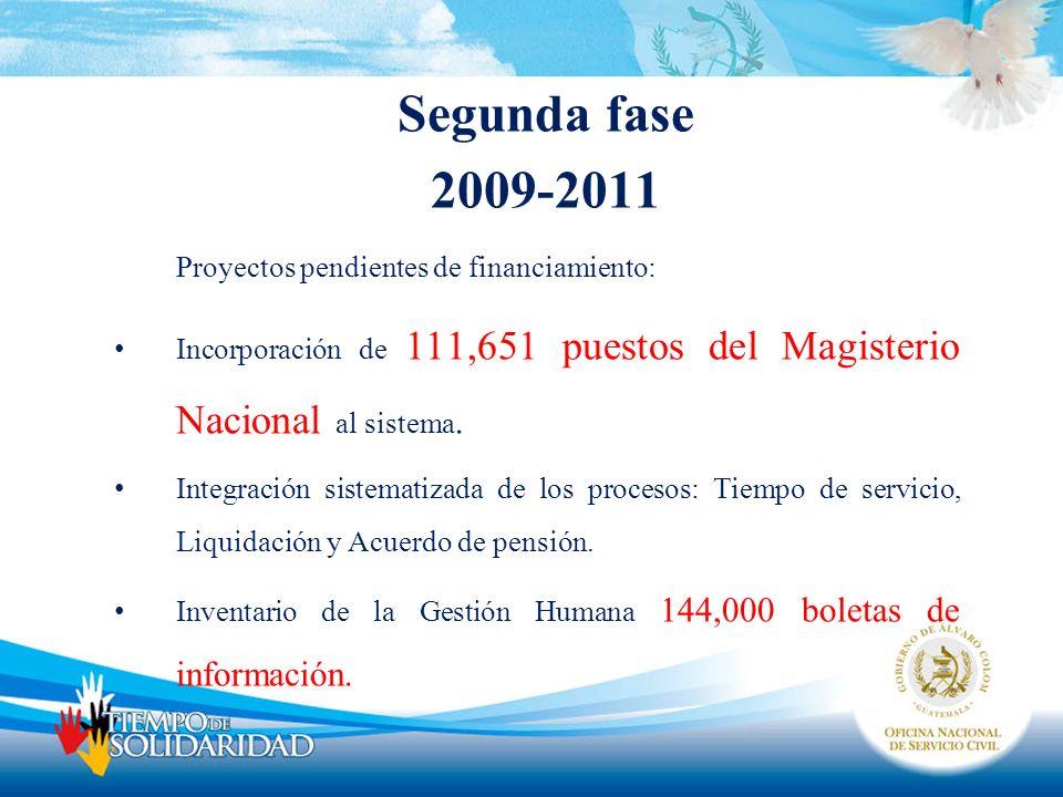 Segunda fase 2009-2011 Proyectos pendientes de financiamiento:
