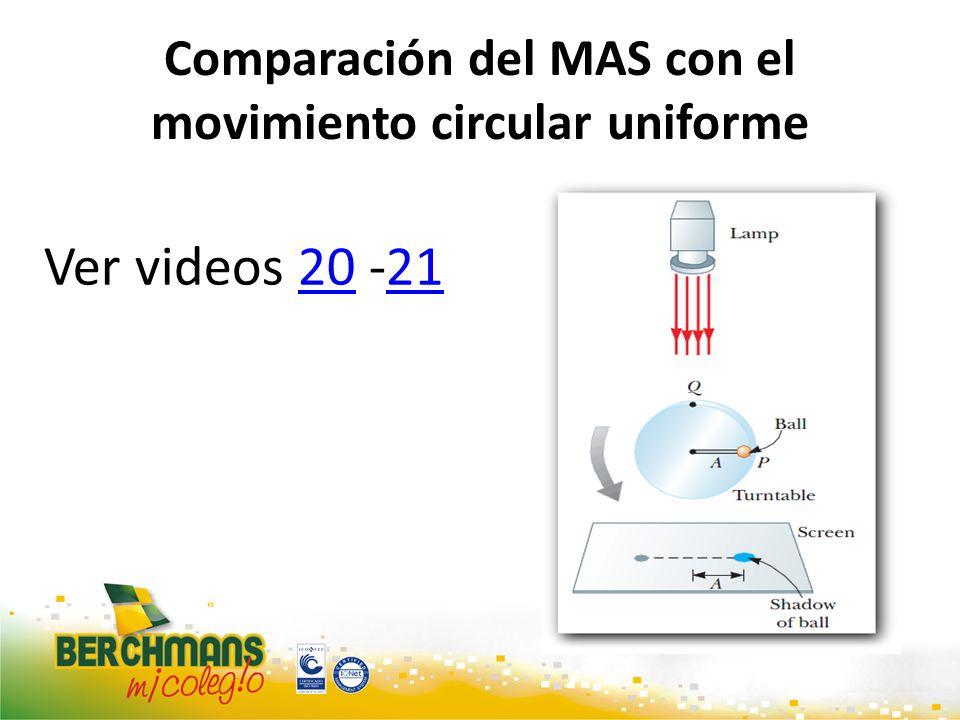 Comparación del MAS con el movimiento circular uniforme