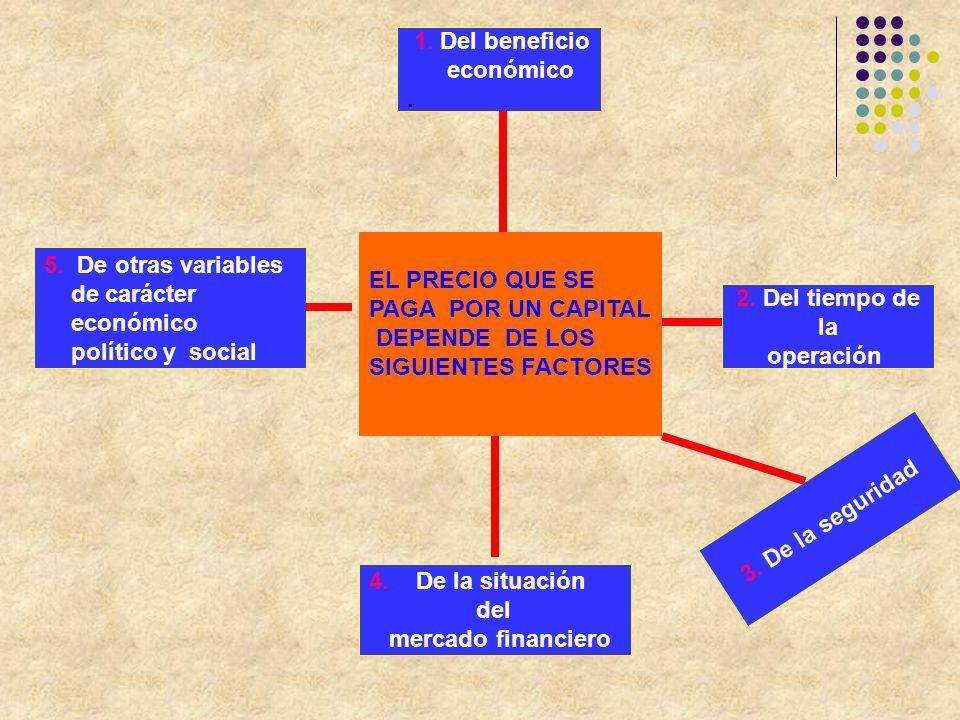 1. Del beneficio económico. . EL PRECIO QUE SE. PAGA POR UN CAPITAL. DEPENDE DE LOS. SIGUIENTES FACTORES.