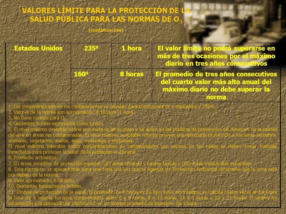 VALORES LÍMITE PARA LA PROTECCIÓN DE LA SALUD PÚBLICA PARA LAS NORMAS DE O3