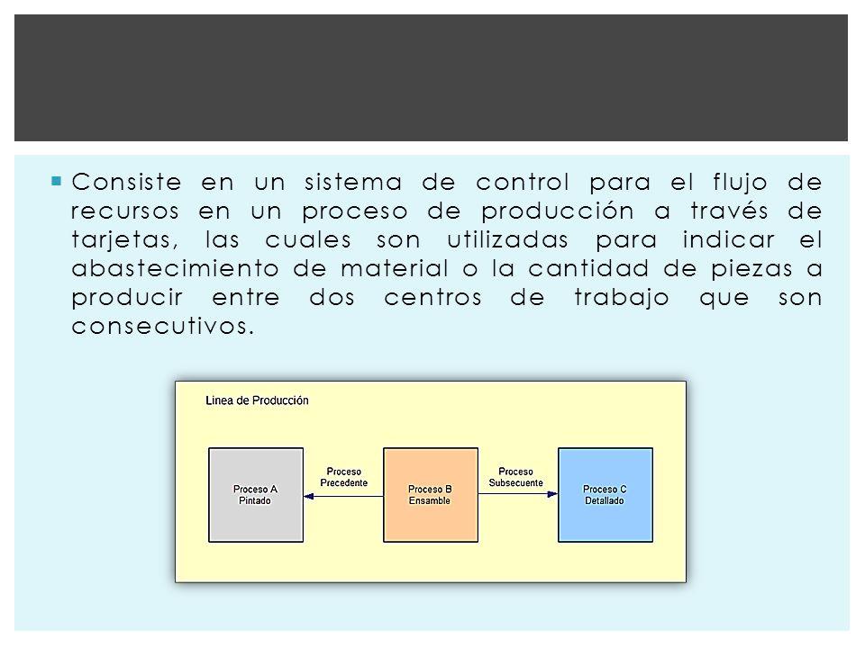 Consiste en un sistema de control para el flujo de recursos en un proceso de producción a través de tarjetas, las cuales son utilizadas para indicar el abastecimiento de material o la cantidad de piezas a producir entre dos centros de trabajo que son consecutivos.