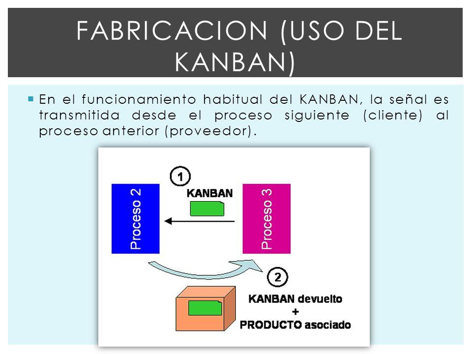 Fabricacion (uso del kanban)