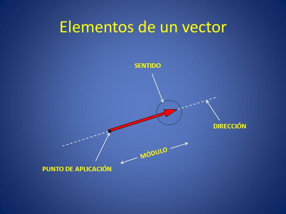 Elementos de un vector SENTIDO DIRECCIÓN MÓDULO PUNTO DE APLICACIÓN