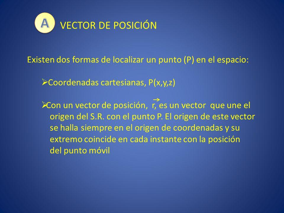A VECTOR DE POSICIÓN. Existen dos formas de localizar un punto (P) en el espacio: Coordenadas cartesianas, P(x,y,z)