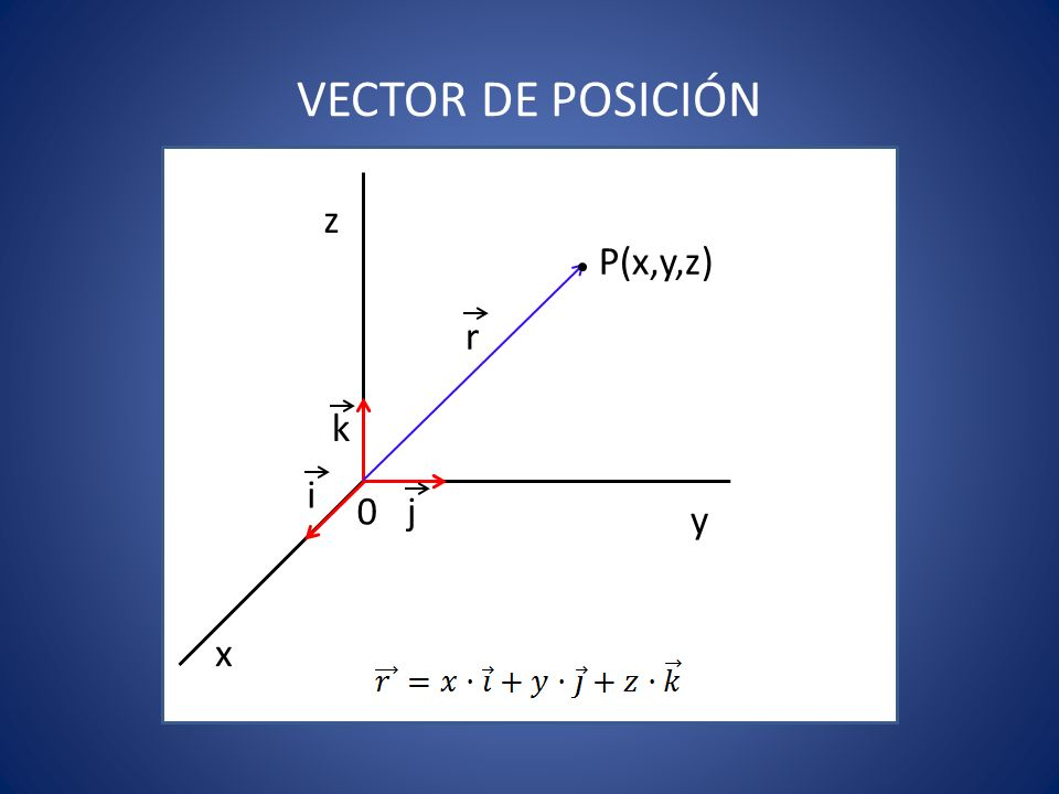 VECTOR DE POSICIÓN z P(x,y,z) r k i j y x