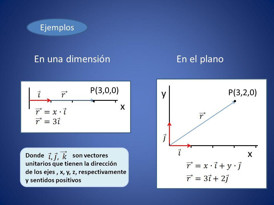 En una dimensión En el plano x y x Ejemplos P(3,0,0) P(3,2,0)