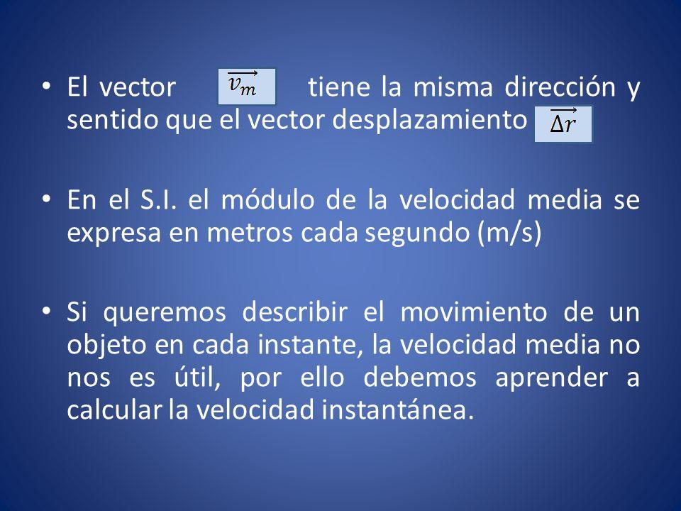El vector tiene la misma dirección y sentido que el vector desplazamiento