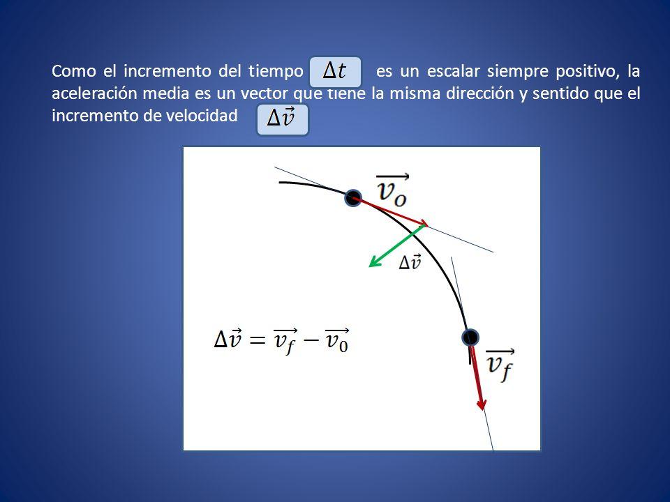 Como el incremento del tiempo es un escalar siempre positivo, la aceleración media es un vector que tiene la misma dirección y sentido que el incremento de velocidad