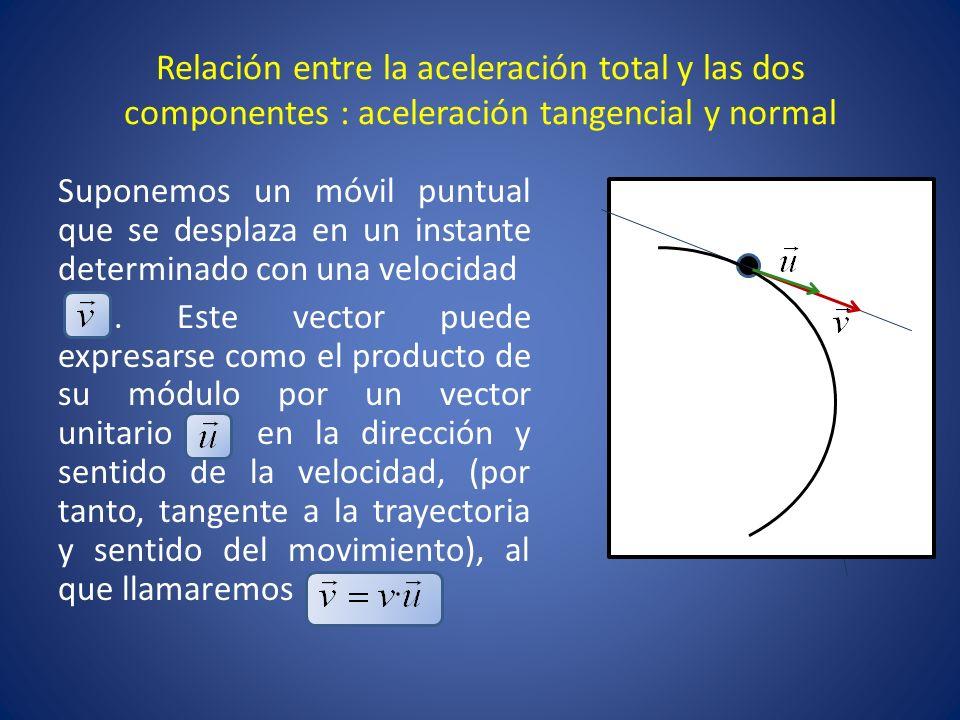 Relación entre la aceleración total y las dos componentes : aceleración tangencial y normal