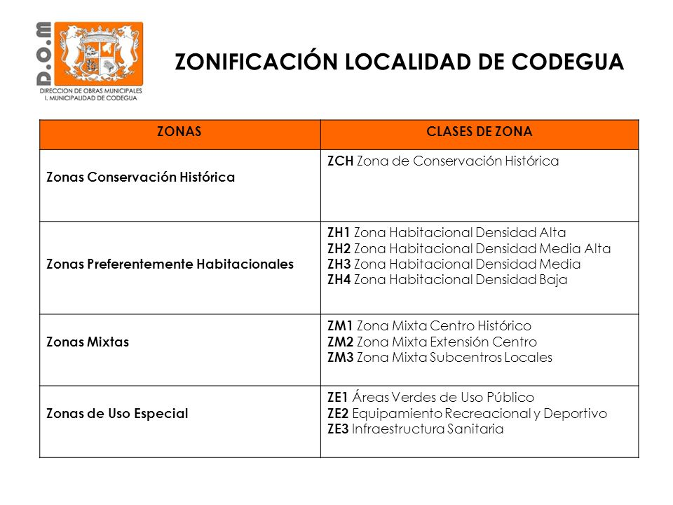 ZONIFICACIÓN LOCALIDAD DE CODEGUA