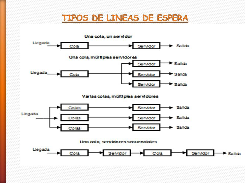 TIPOS DE LINEAS DE ESPERA