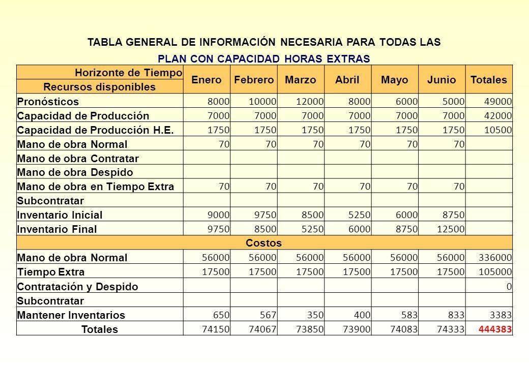 TABLA GENERAL DE INFORMACIÓN NECESARIA PARA TODAS LAS
