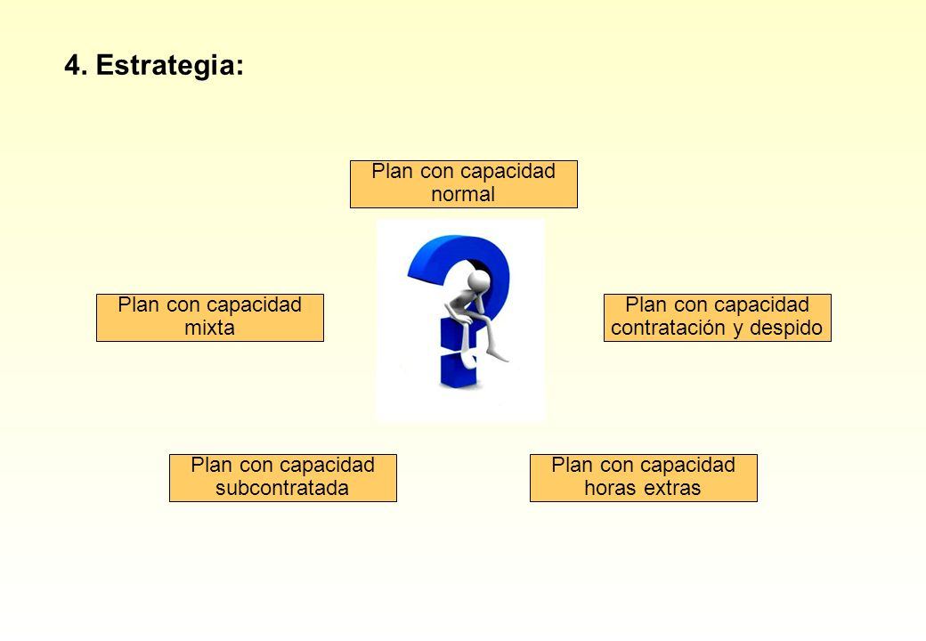 4. Estrategia: Plan con capacidad normal Plan con capacidad mixta
