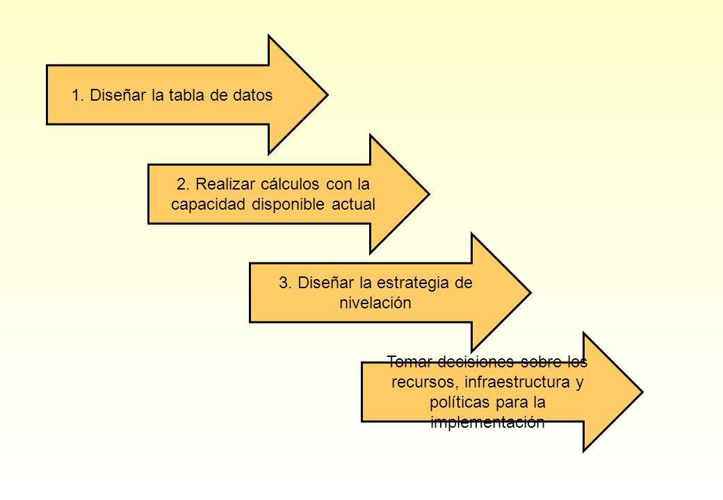 1. Diseñar la tabla de datos