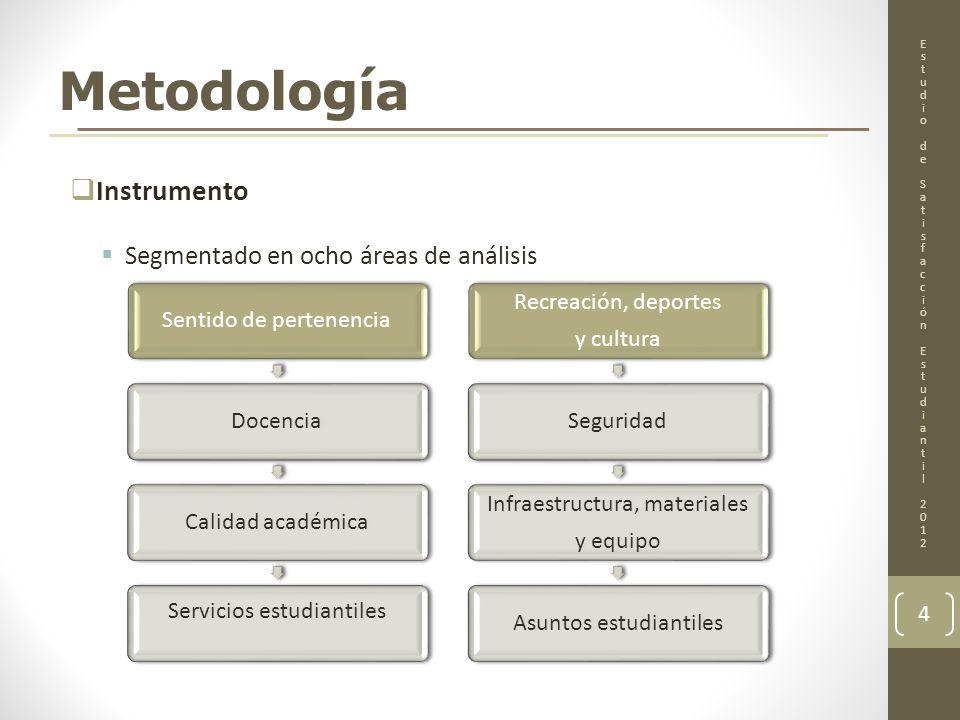 Metodología Instrumento Segmentado en ocho áreas de análisis