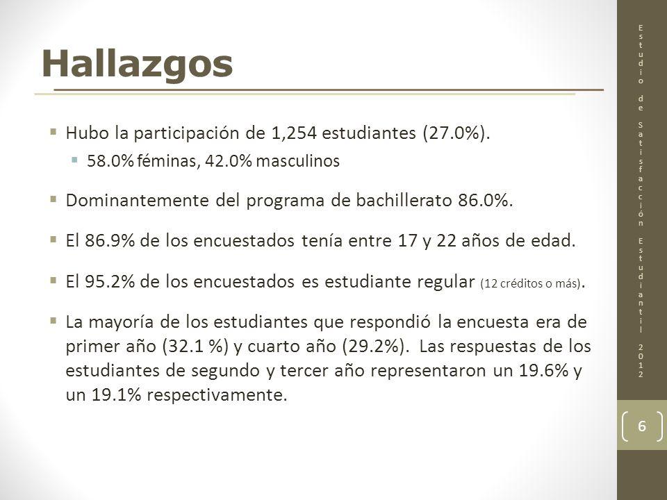 Hallazgos Hubo la participación de 1,254 estudiantes (27.0%).