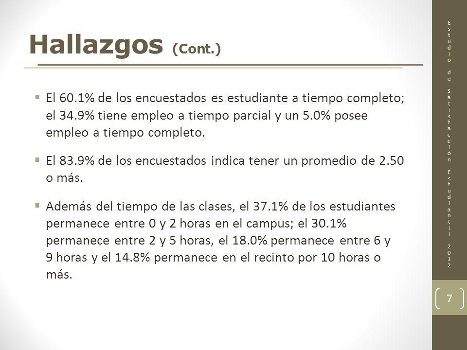 Hallazgos (Cont.)