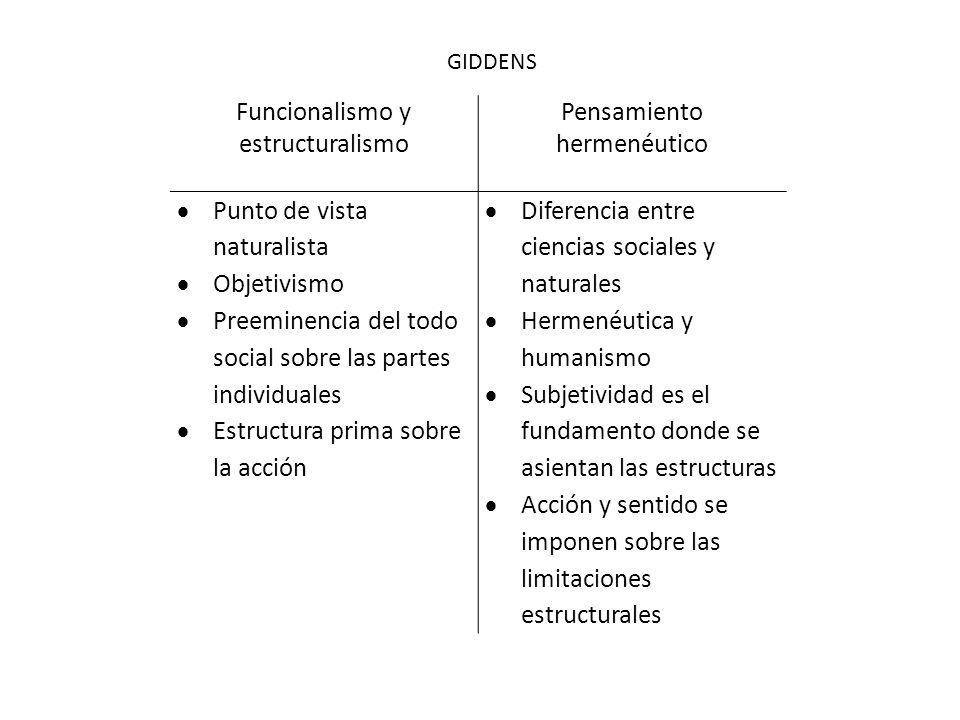 Funcionalismo y estructuralismo Pensamiento hermenéutico
