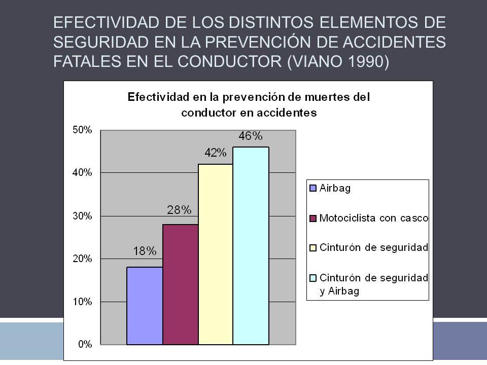 Efectividad de los distintos elementos de seguridad en la prevención de accidentes fatales en el conductor (Viano 1990)