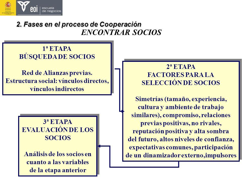 Red de Alianzas previas. Estructura social: vínculos directos,