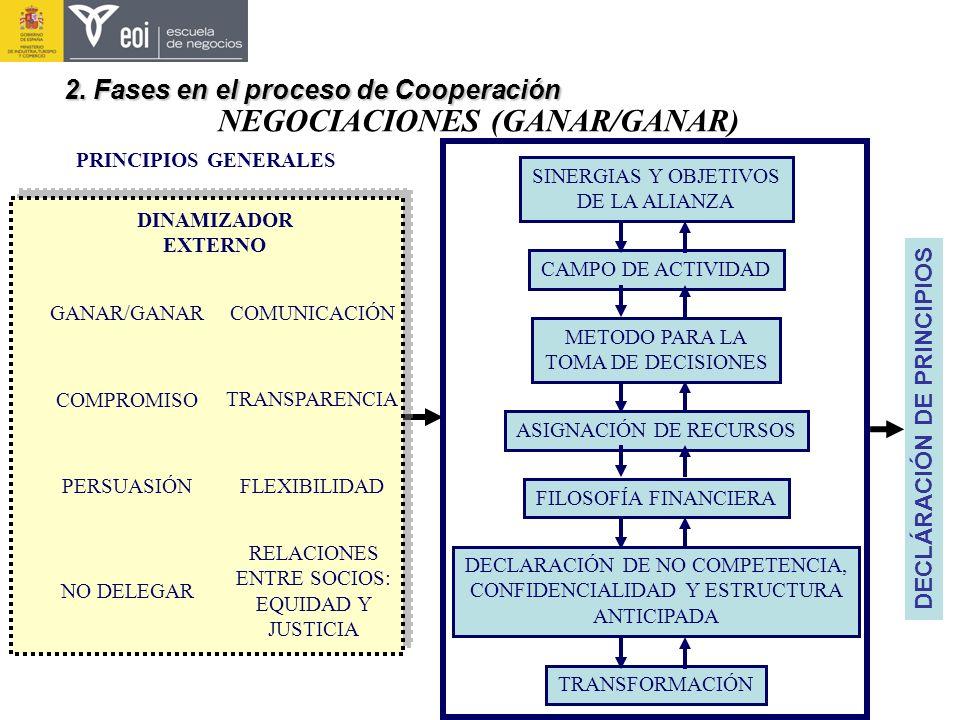 NEGOCIACIONES (GANAR/GANAR)