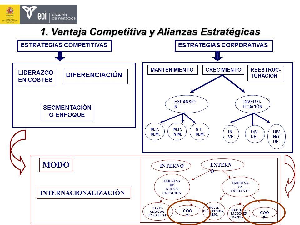 1. Ventaja Competitiva y Alianzas Estratégicas