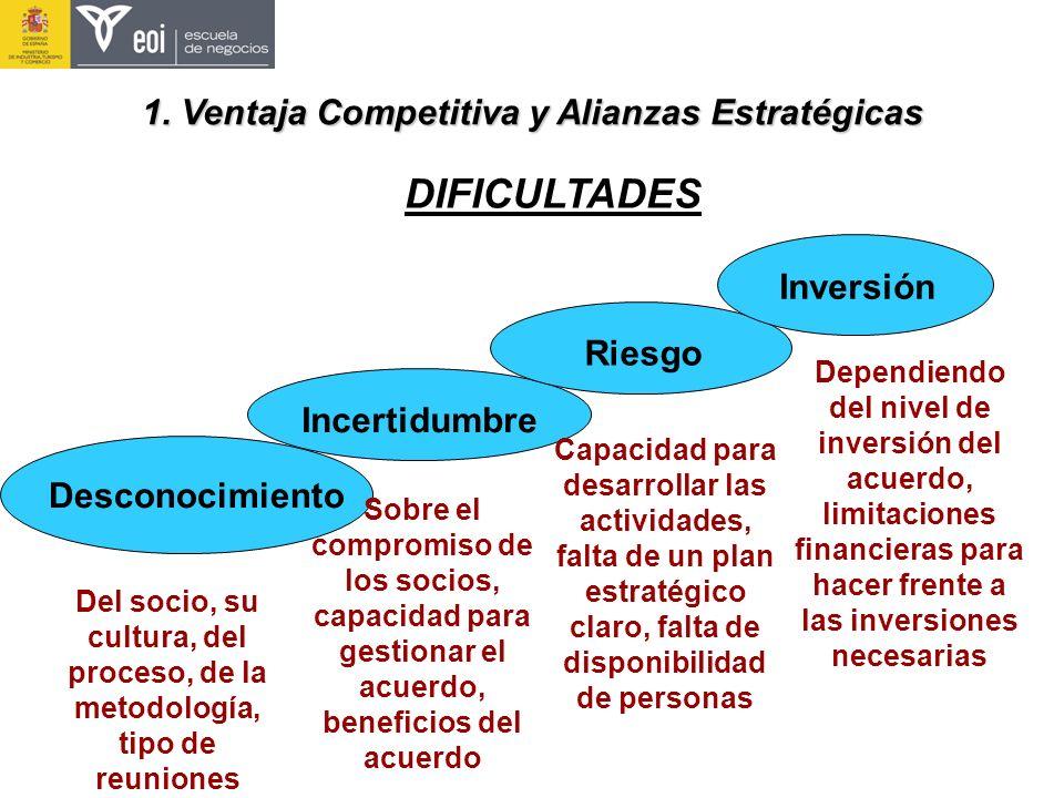 DIFICULTADES 1. Ventaja Competitiva y Alianzas Estratégicas Inversión