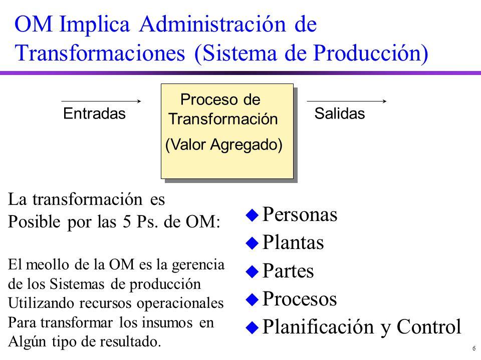 OM Implica Administración de Transformaciones (Sistema de Producción)