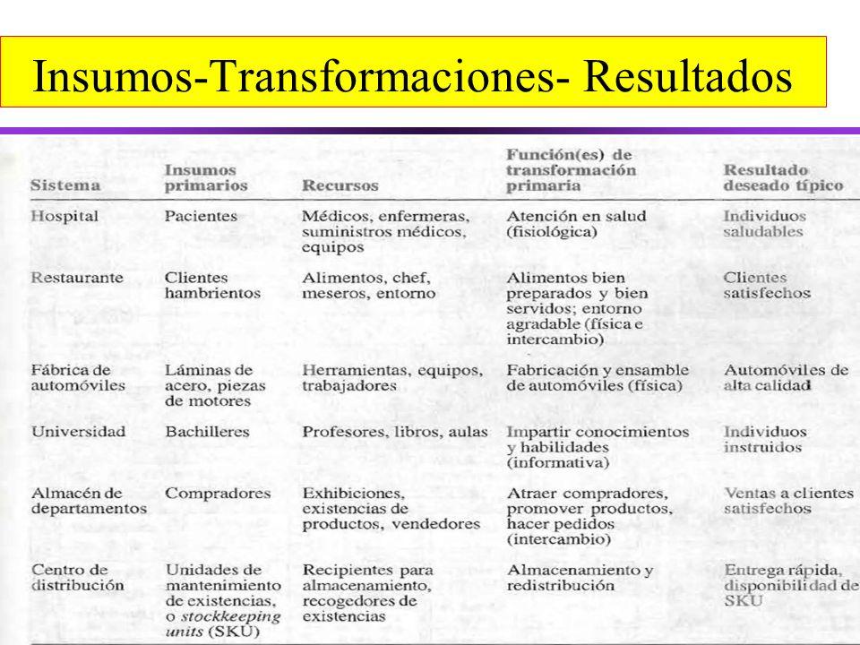 Insumos-Transformaciones- Resultados