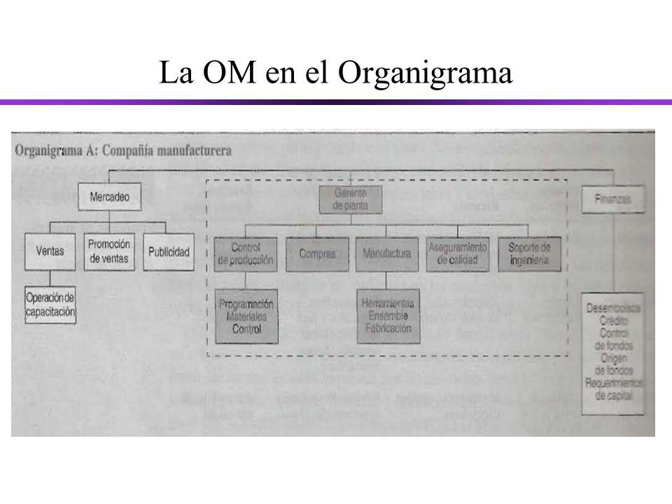 La OM en el Organigrama