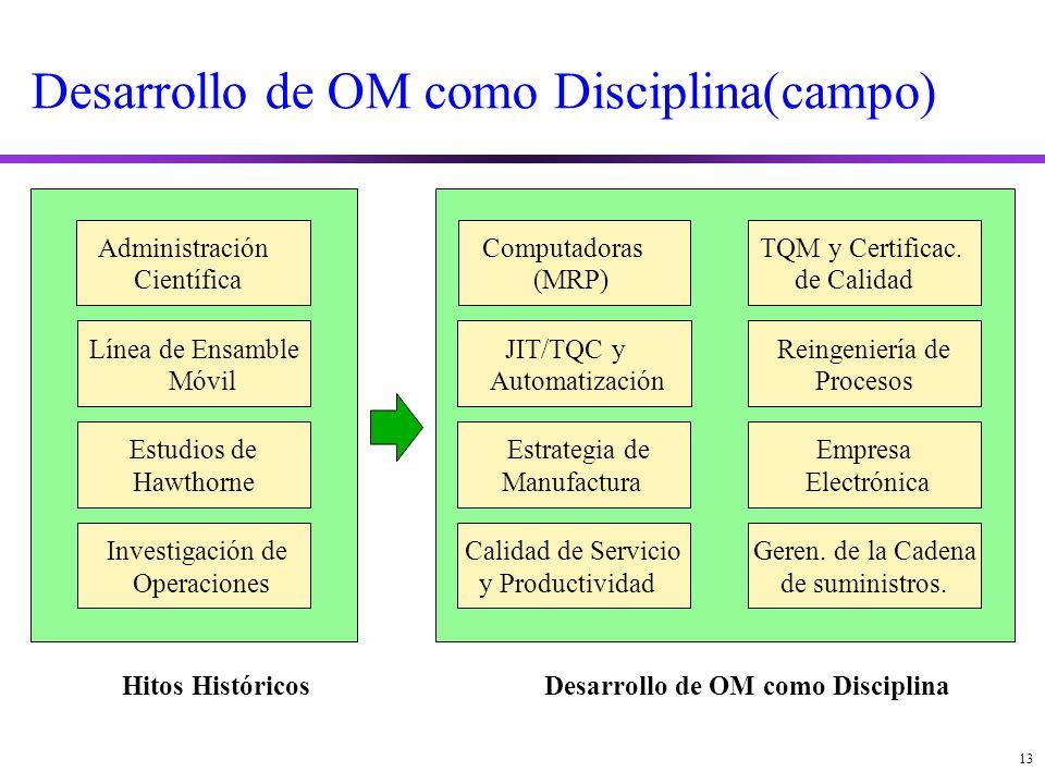 Desarrollo de OM como Disciplina(campo)