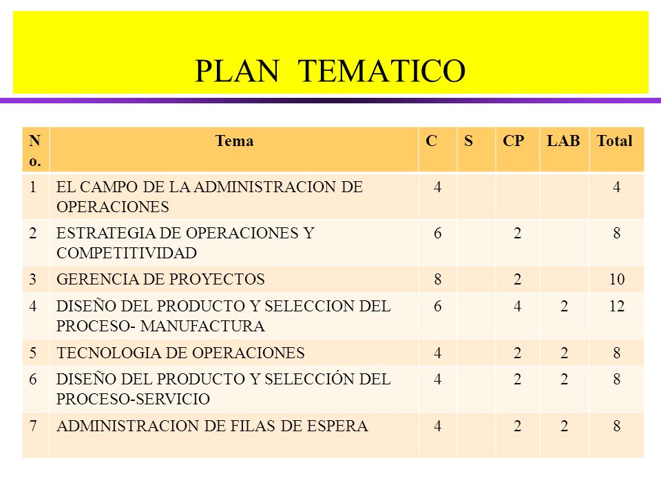 PLAN TEMATICO No. Tema C S CP LAB Total 1