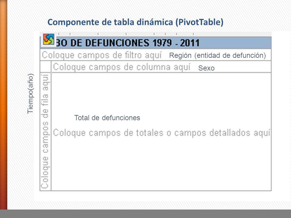 Componente de tabla dinámica (PivotTable)