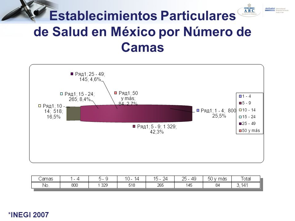 Establecimientos Particulares de Salud en México por Número de Camas
