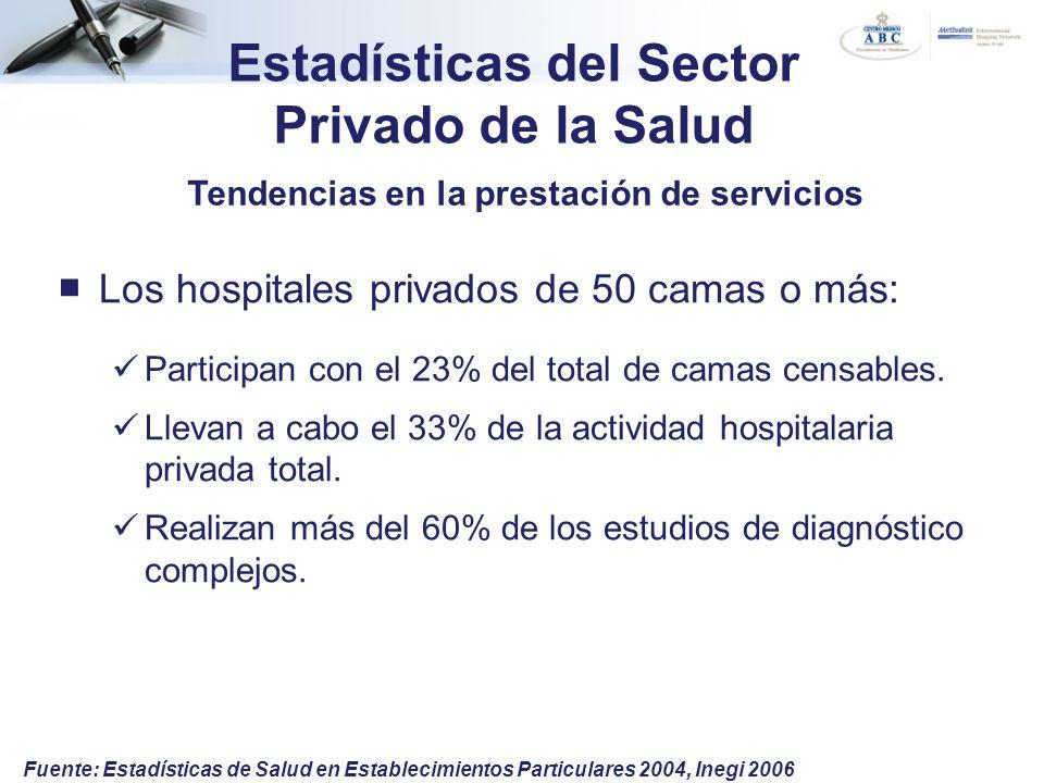 Estadísticas del Sector Privado de la Salud