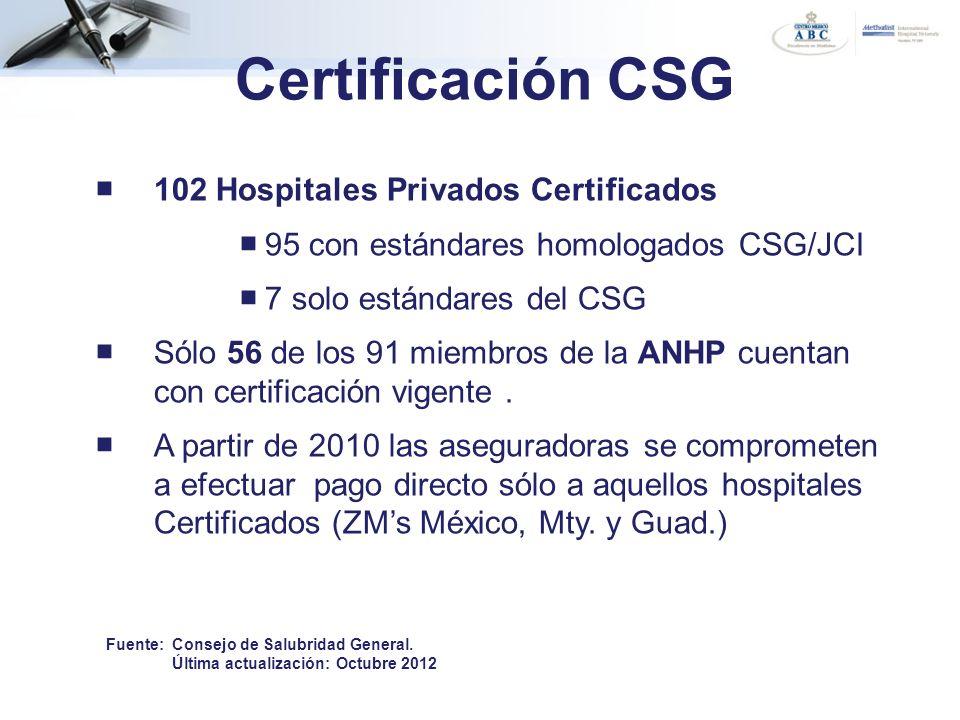 Certificación CSG 102 Hospitales Privados Certificados