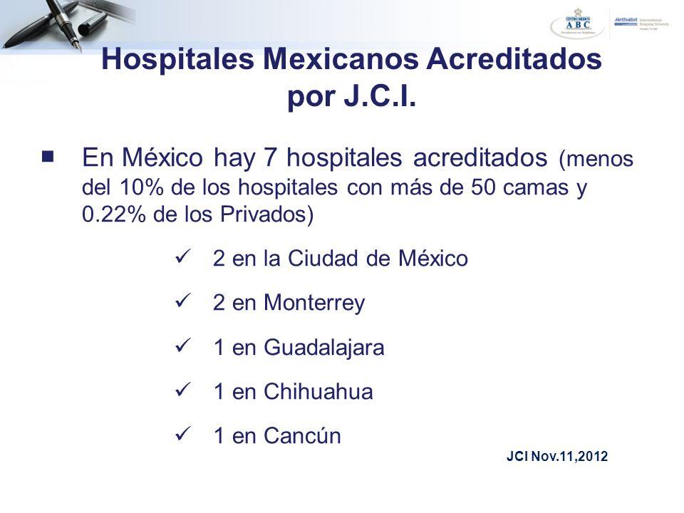 Hospitales Mexicanos Acreditados por J.C.I.
