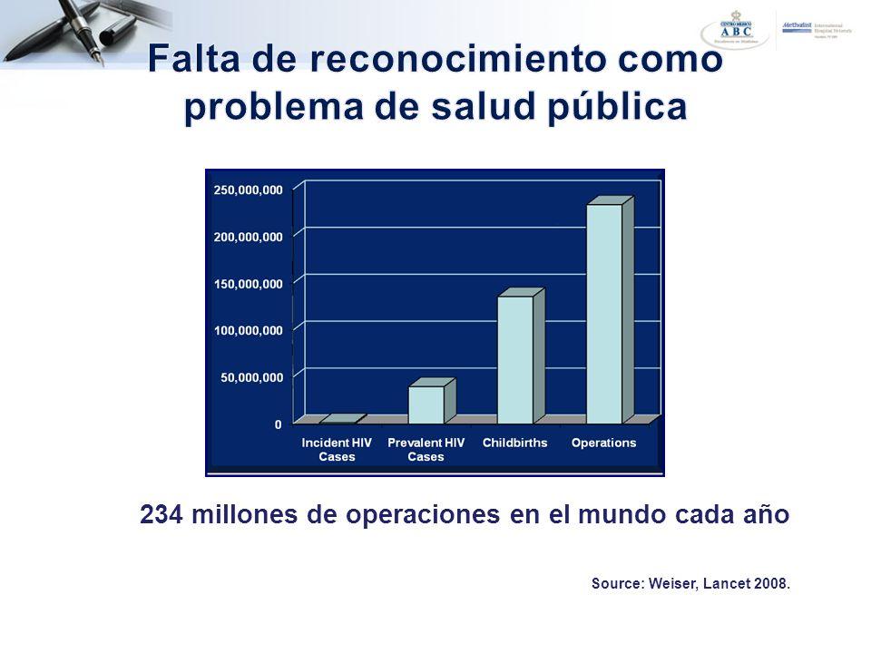 Falta de reconocimiento como problema de salud pública