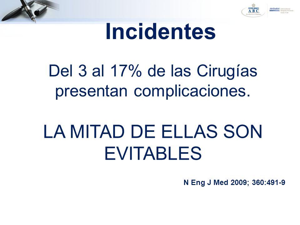 Incidentes Del 3 al 17% de las Cirugías presentan complicaciones. LA MITAD DE ELLAS SON EVITABLES.