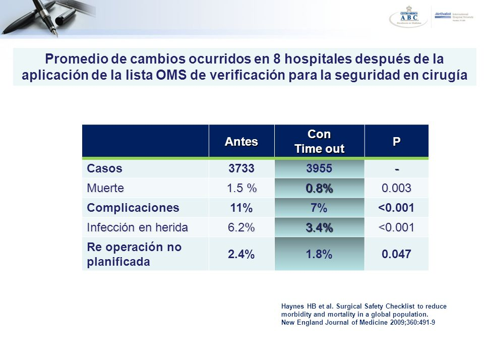 Promedio de cambios ocurridos en 8 hospitales después de la aplicación de la lista OMS de verificación para la seguridad en cirugía