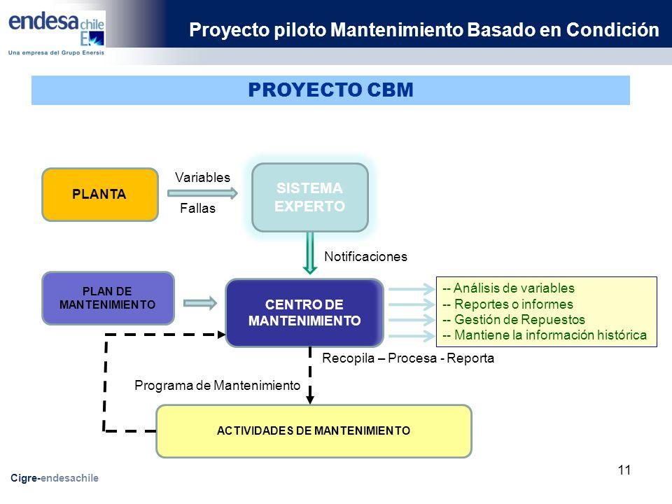 CENTRO DE MANTENIMIENTO ACTIVIDADES DE MANTENIMIENTO