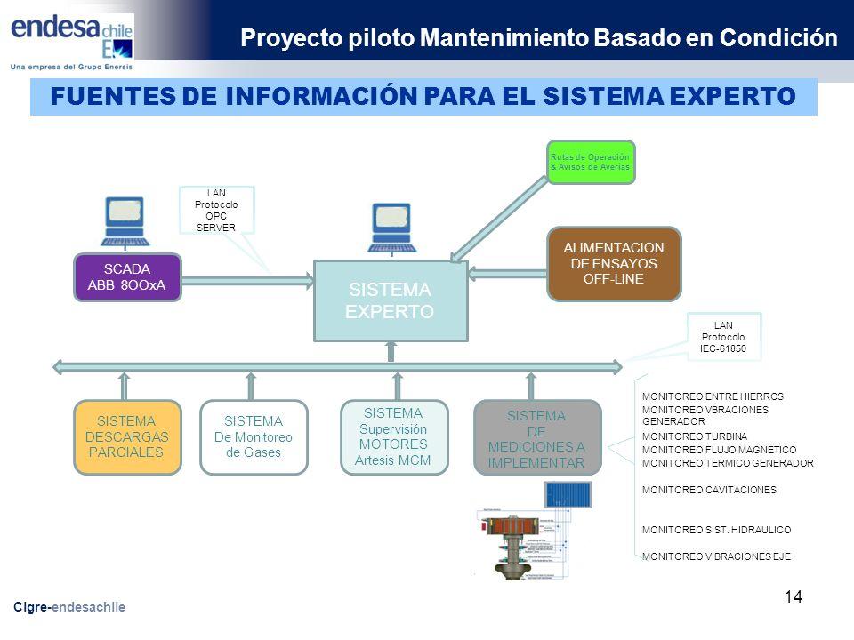 Rutas de Operación & Avisos de Averías