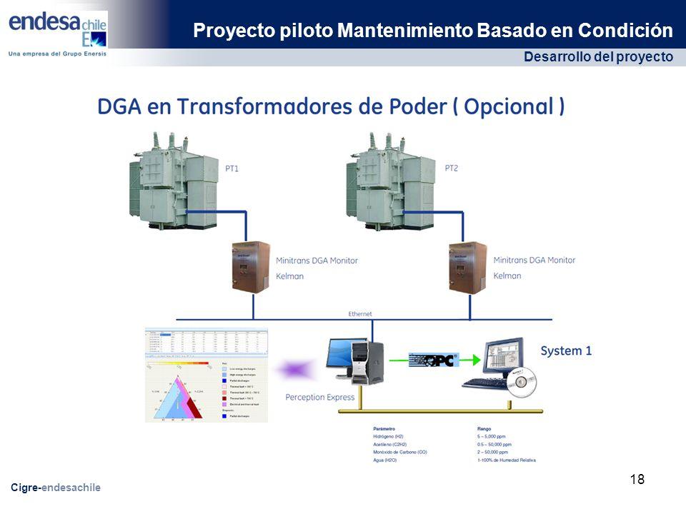 Proyecto piloto Mantenimiento Basado en Condición
