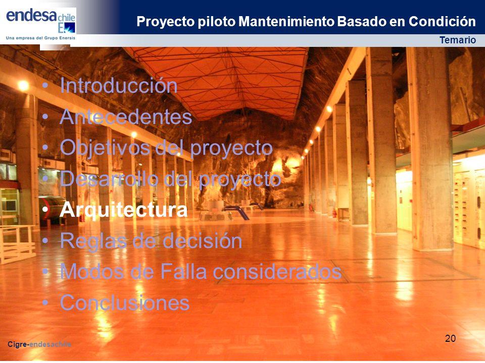 Objetivos del proyecto Desarrollo del proyecto Arquitectura