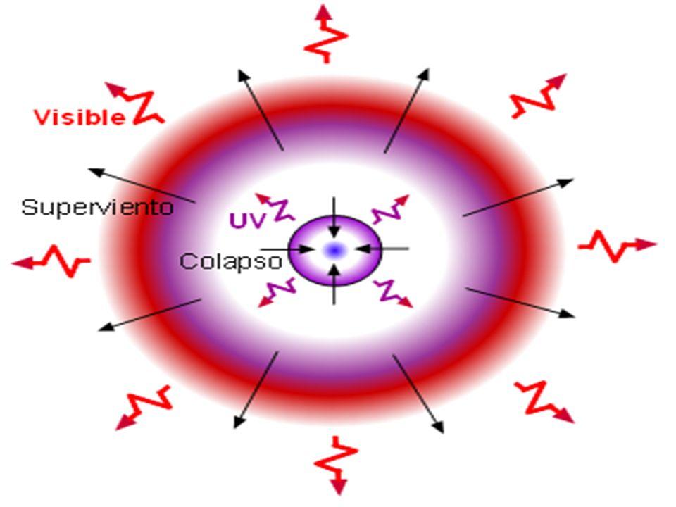 -Gigante roja: se forma cuando una estrella consume todo el hidrógeno que la forma, y comienza a quemar hidrógeno de la cáscara del núcleo de helio lo que produce un primer aumento del volumen y su enfriamiento. Esto a su vez da lugar a que la atmósfera que rodea la estrella comienza a enfriarse. La estrella contrarresta este enfriamiento aumentando su temperatura y luminosidad, lo que provoca que se rompa el equilibrio de temperatura-atracción gravitatoria provocando que esta se expanda. Cuando la estrella acaba de consumir el hidrógeno de la cáscara, la presión y temperatura interna empiezan a disminuir ya que no tienen de dónde obtener energía y se acumula en el centro el helio producido en las fusiones de hidrógeno. Ahora toma el control la atracción gravitatoria y la estrella comienza a comprimirse originando una gran masa concentrada en un pequeño volumen, una enana blanca.