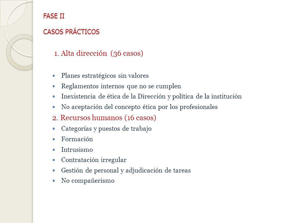 FASE II CASOS PRÁCTICOS
