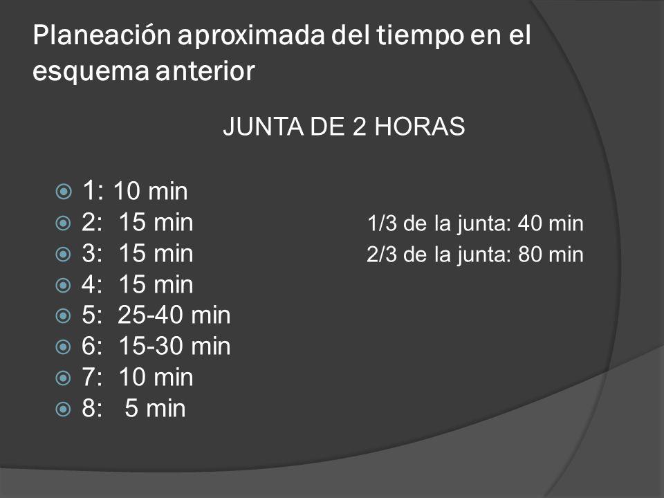 Planeación aproximada del tiempo en el esquema anterior